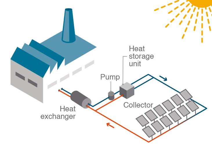 Solar Process Heat Technologies & Solar Collectors