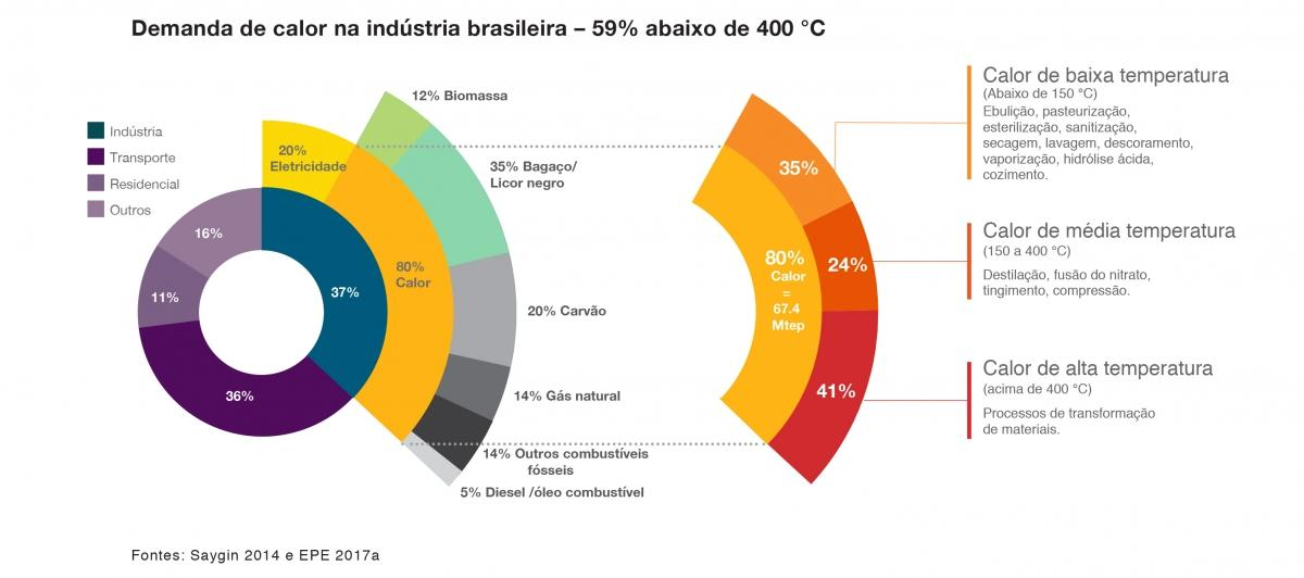 Brazil: Final end energy consumtion particularly in the industrial sector (portuguese)