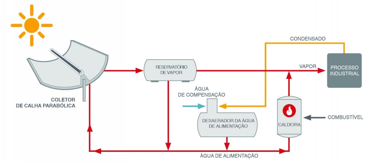 Direct Steam Generation (portuguese)