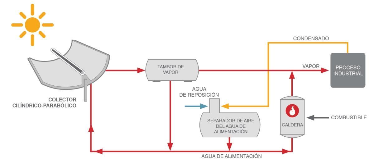 Direct Steam Generation (spanish)