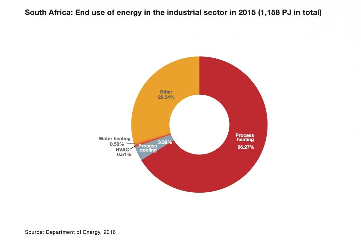 South Africa: End use of energy in the industrial sector in 2015
