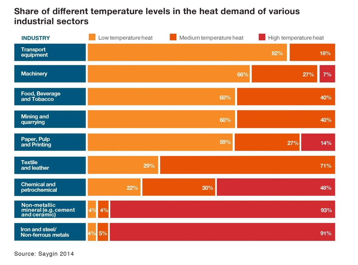 Share of different temperature levels in the heat demand of various industrial sectors (english)