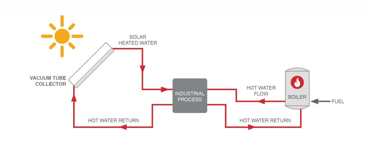 Process Heating (english)