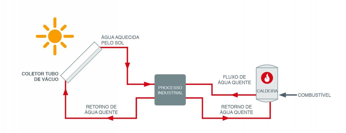 Process Heating (portuguese)