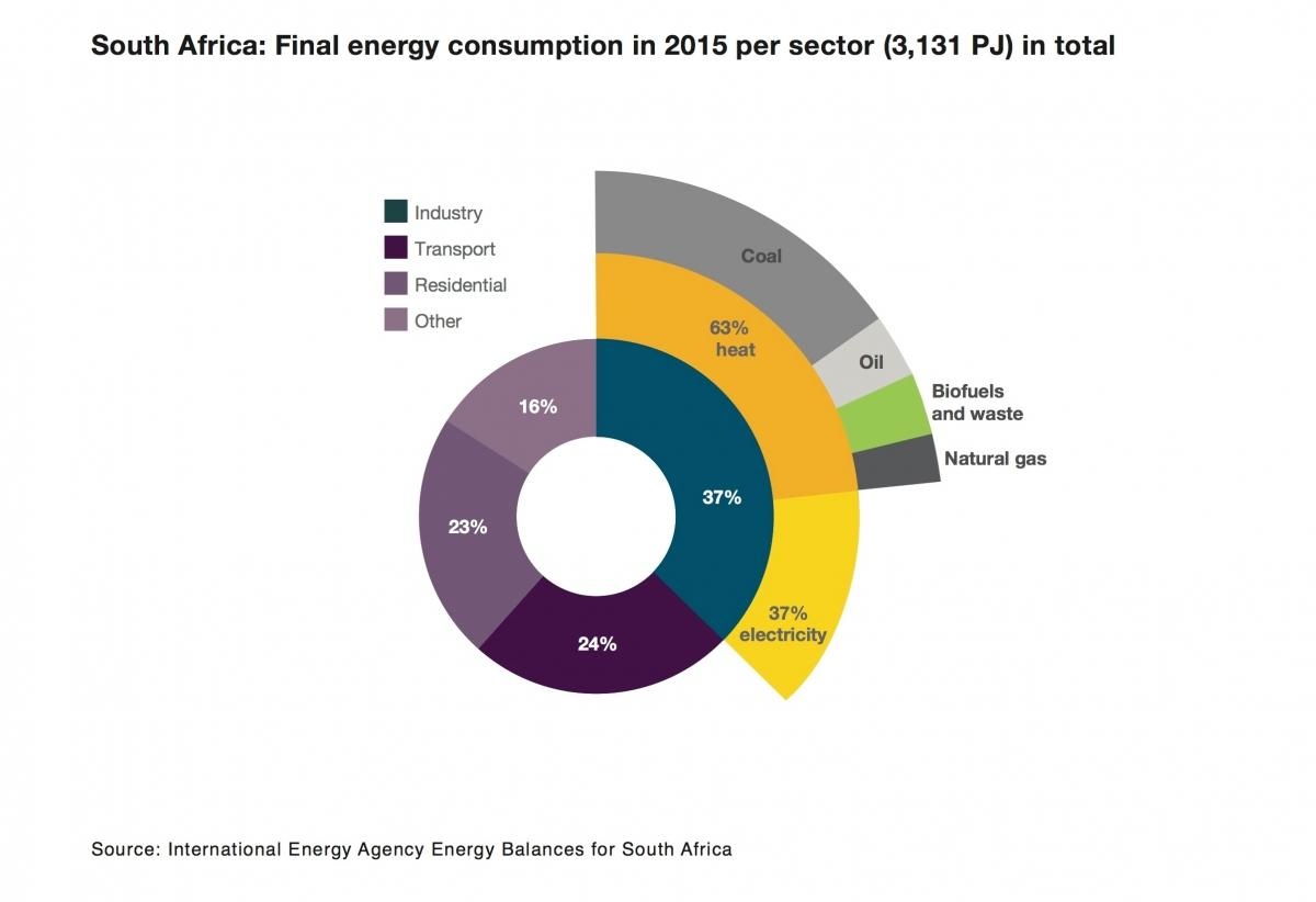 South Africa final energy consumption in 2015 per sector
